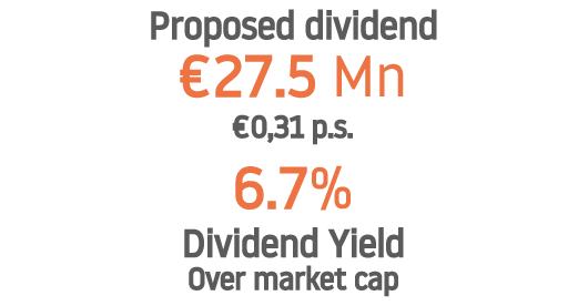 Proposed Dividend