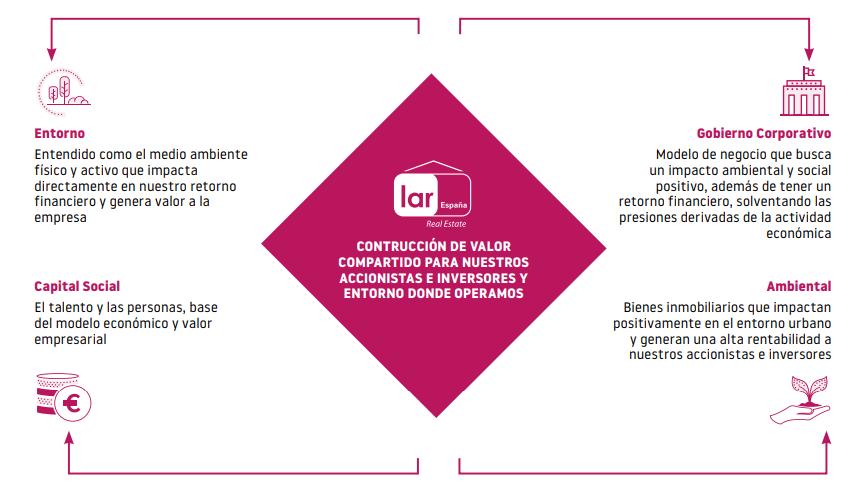 Valor compartido Lar España Sostenibilidad