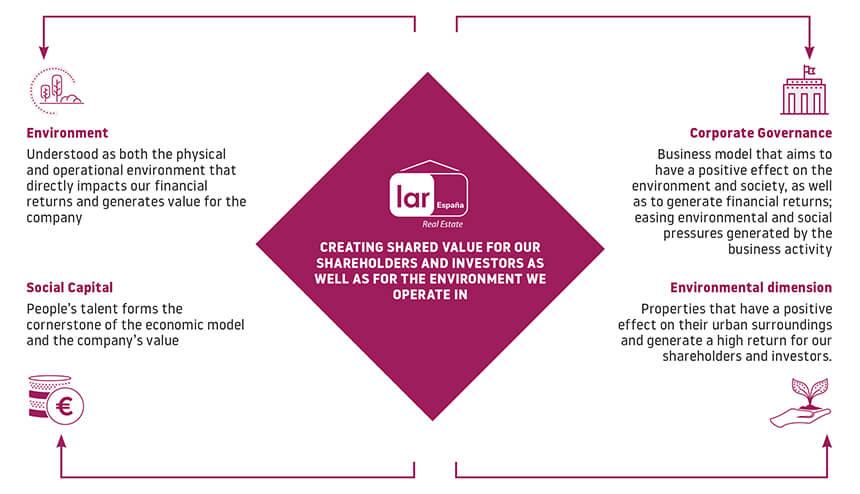 valor_compartido_lar_espana_sostenibilidad_en