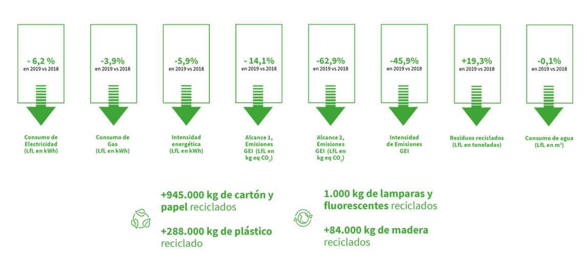 medioambiente-lar-espana